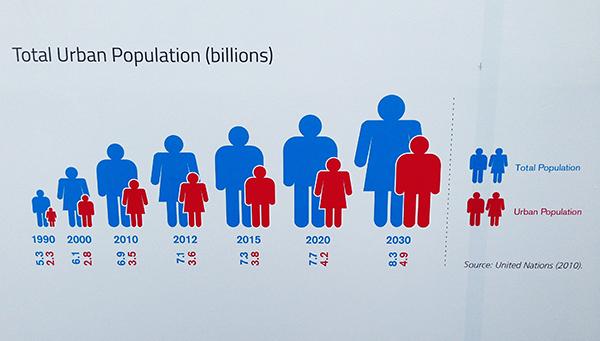 WUF7 population graph